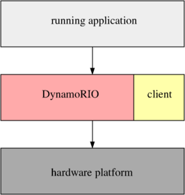 DynamoRIO API: Usage Model for DynamoRIO